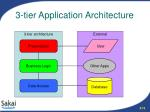 3 tier application architecture