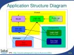 application structure diagram