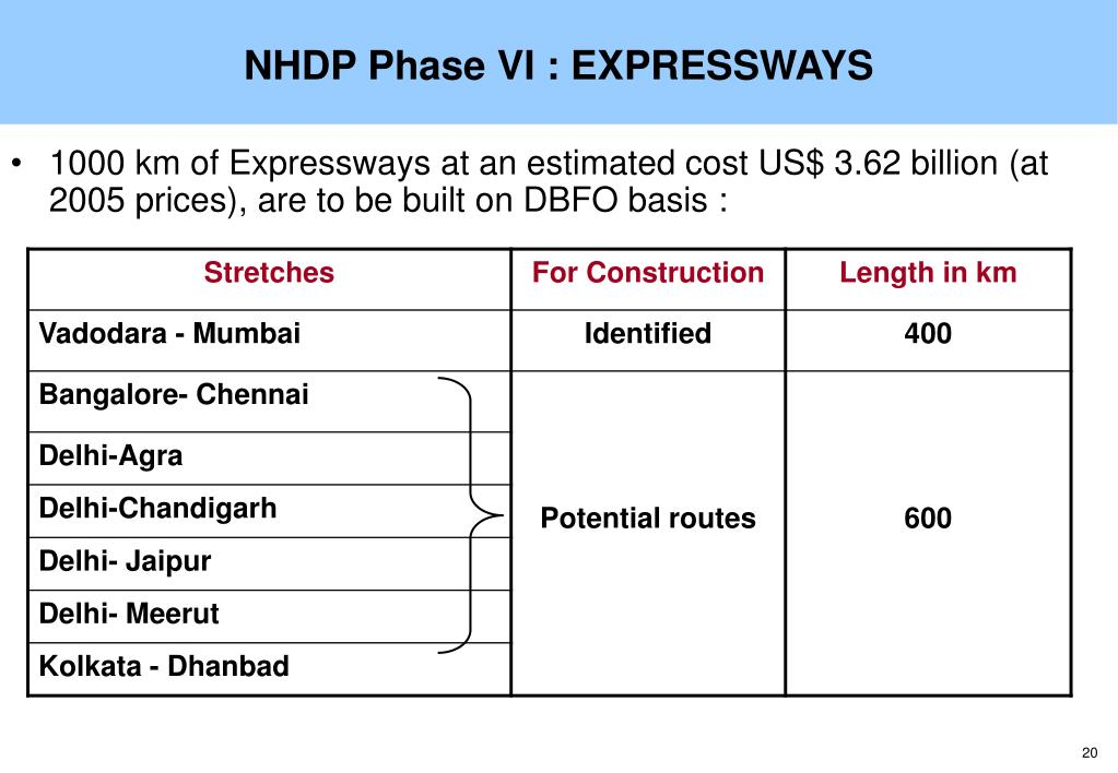 NHDP Phase VI : EXPRESSWAYS