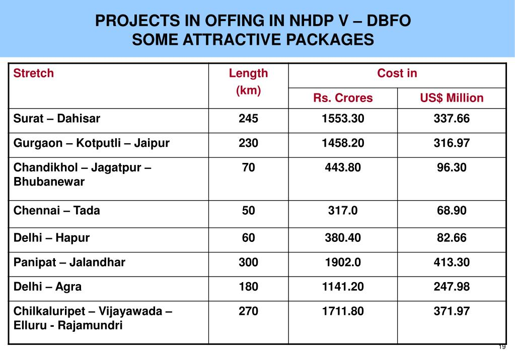 PROJECTS IN OFFING IN NHDP V – DBFO