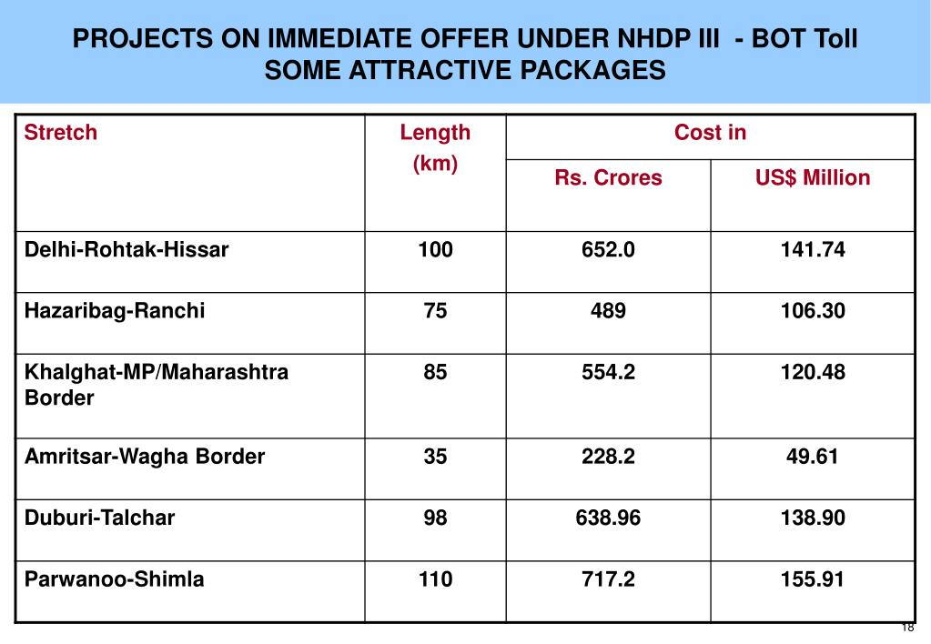 PROJECTS ON IMMEDIATE OFFER UNDER NHDP III  - BOT Toll