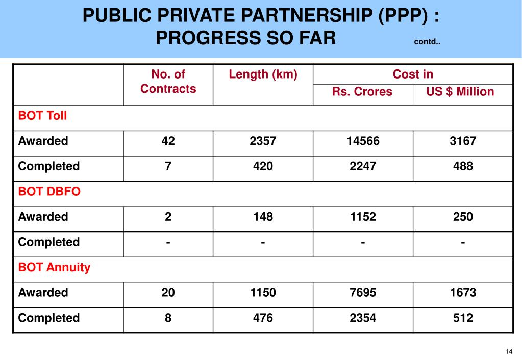 PUBLIC PRIVATE PARTNERSHIP (PPP) :