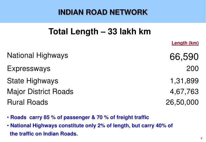 INDIAN ROAD NETWORK