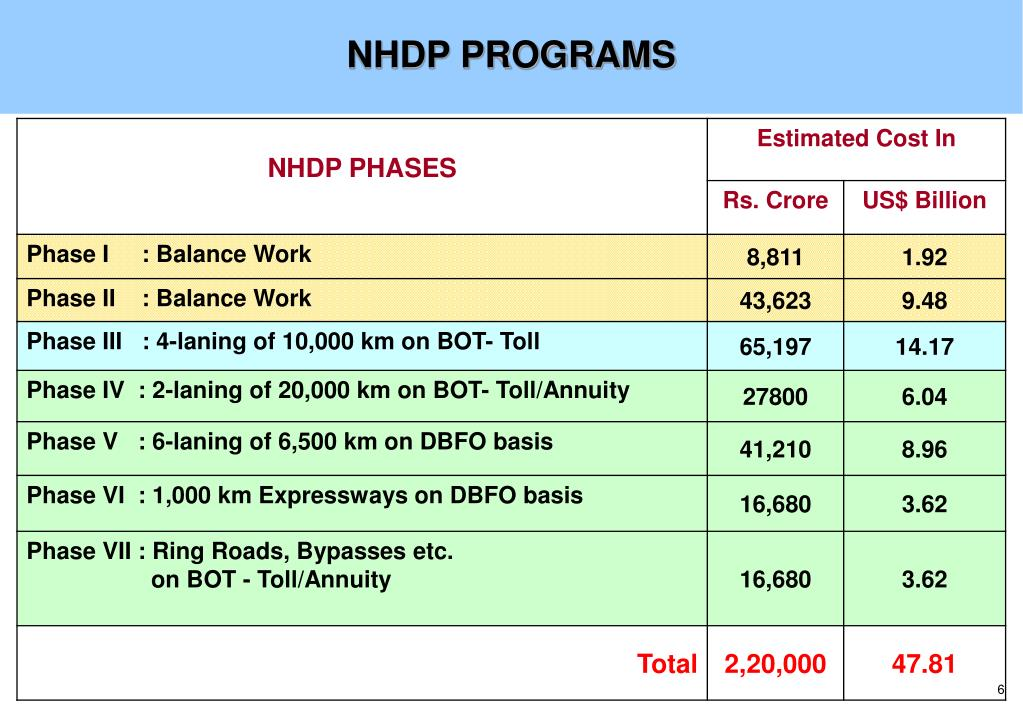 NHDP PROGRAMS