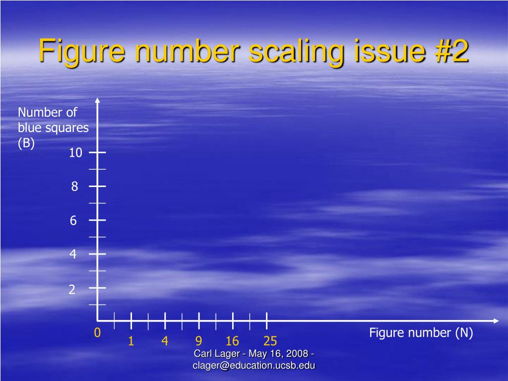 Number of blue squares (B)