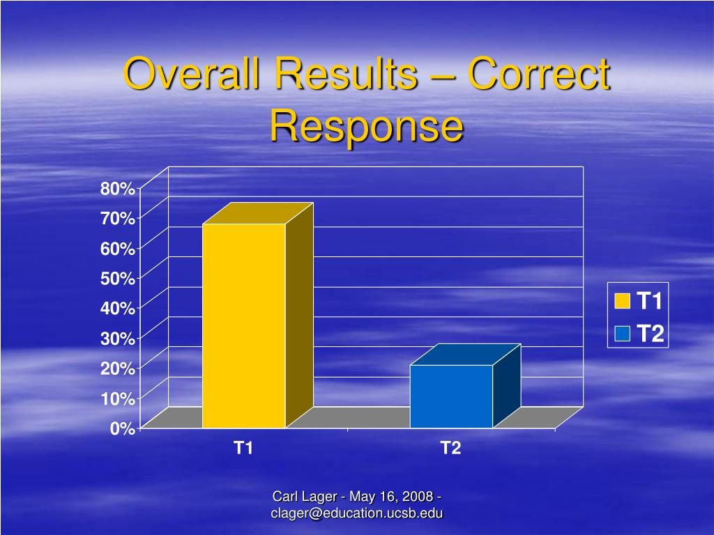 Overall Results – Correct Response