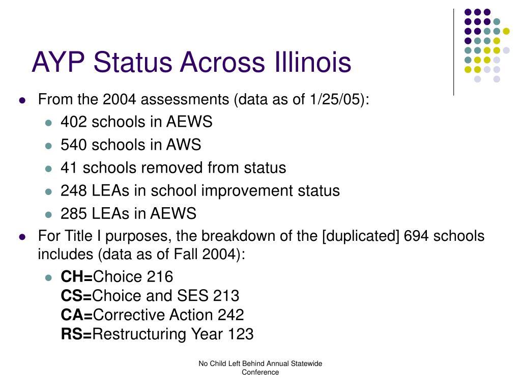 AYP Status Across Illinois