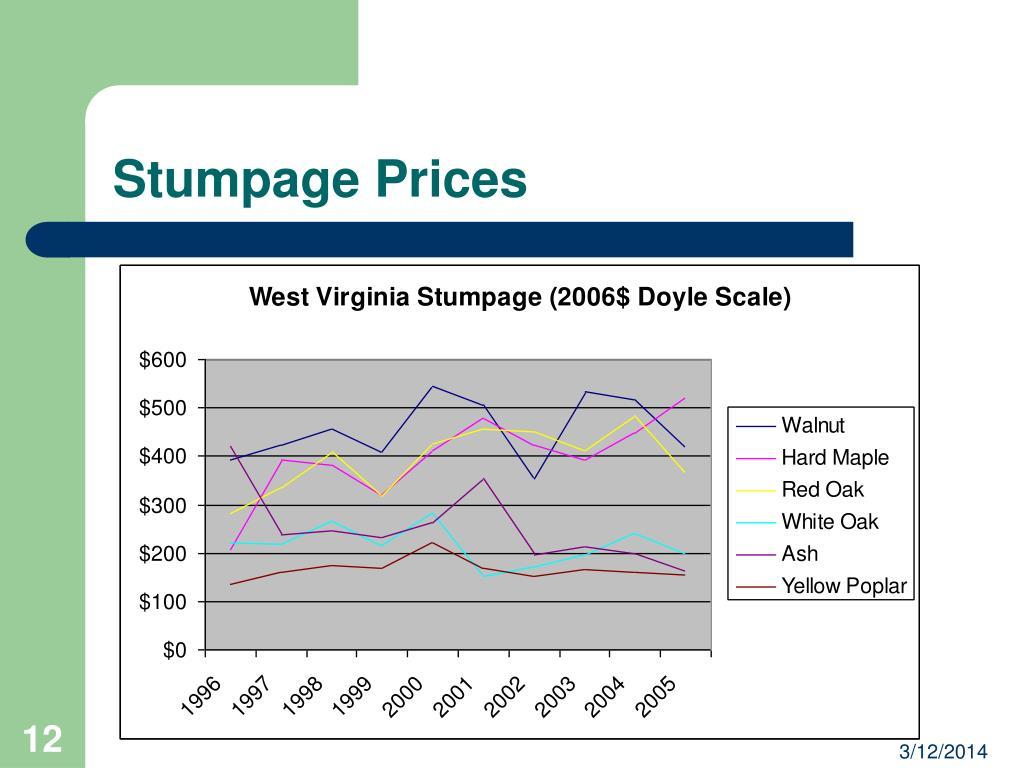 Stumpage Prices