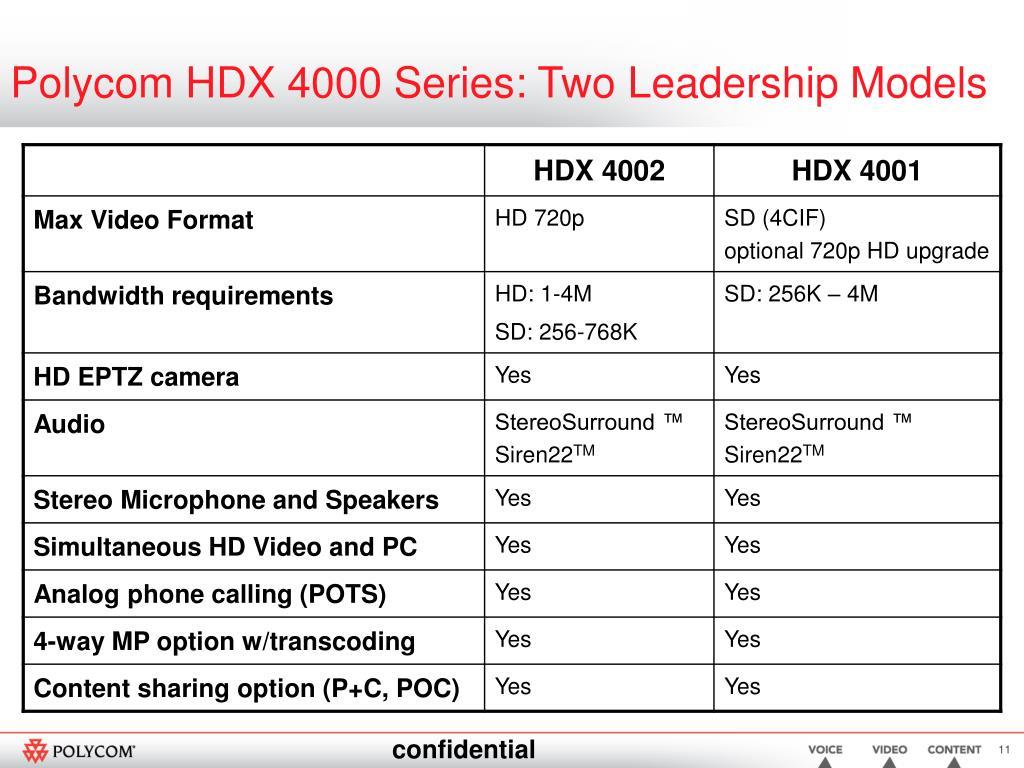 Polycom HDX 4000 Series: Two Leadership Models