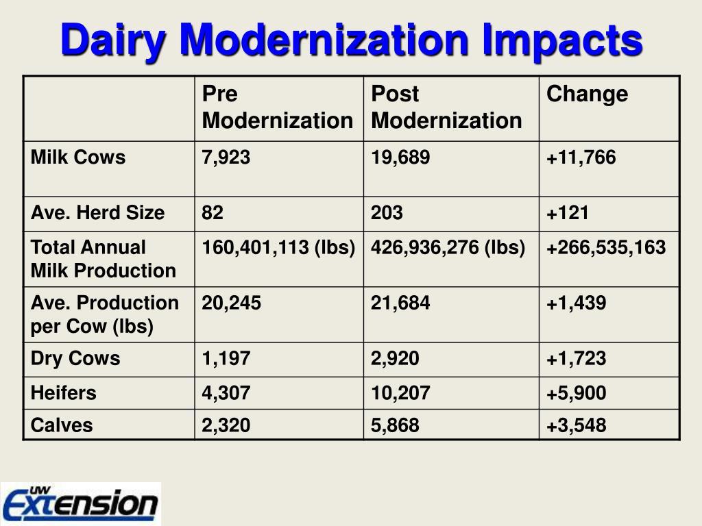Dairy Modernization Impacts