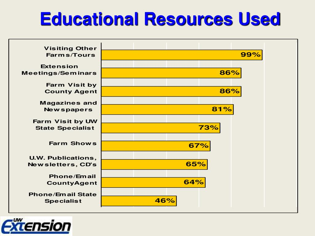 Educational Resources Used