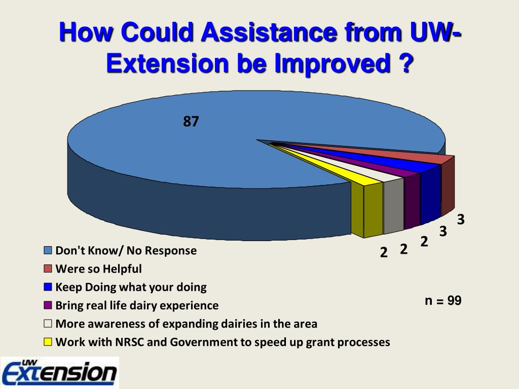 How Could Assistance from UW-Extension be Improved ?