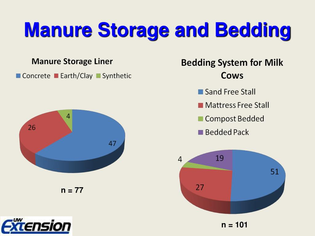 Manure Storage and Bedding