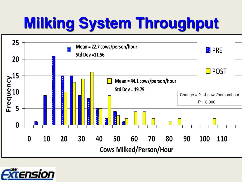Milking System Throughput