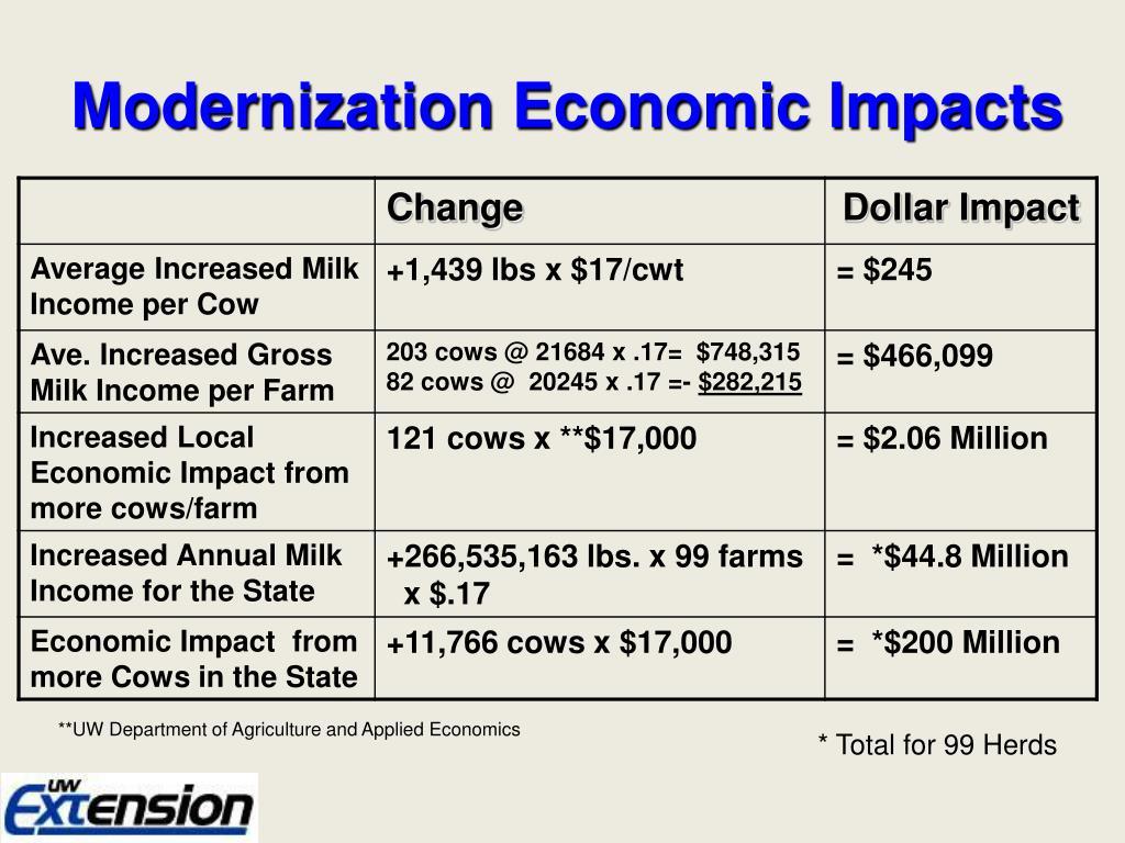 Modernization Economic Impacts
