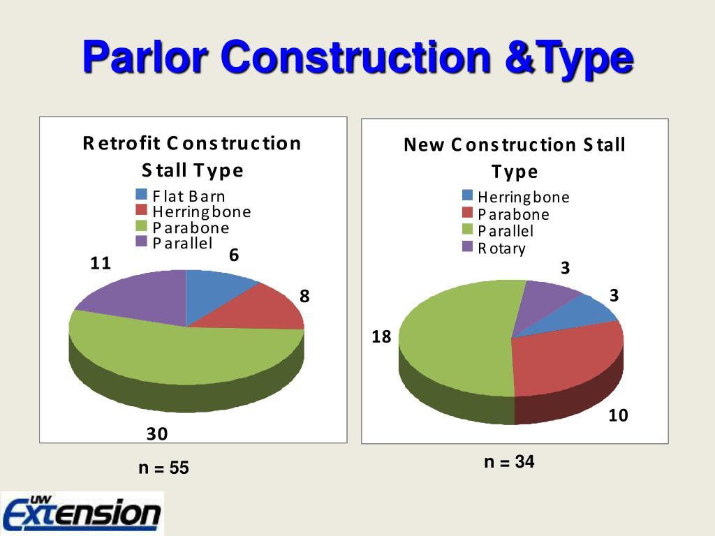 Parlor Construction &Type