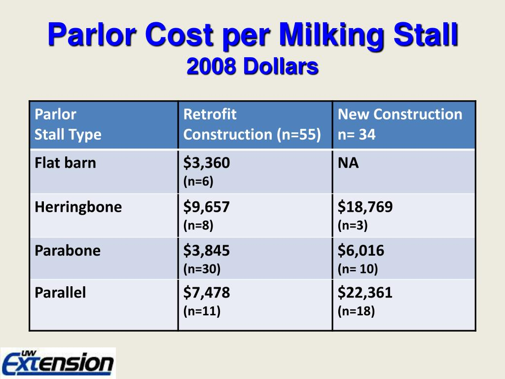Parlor Cost per Milking Stall