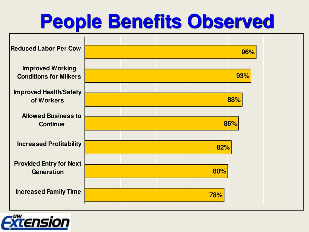 People Benefits Observed