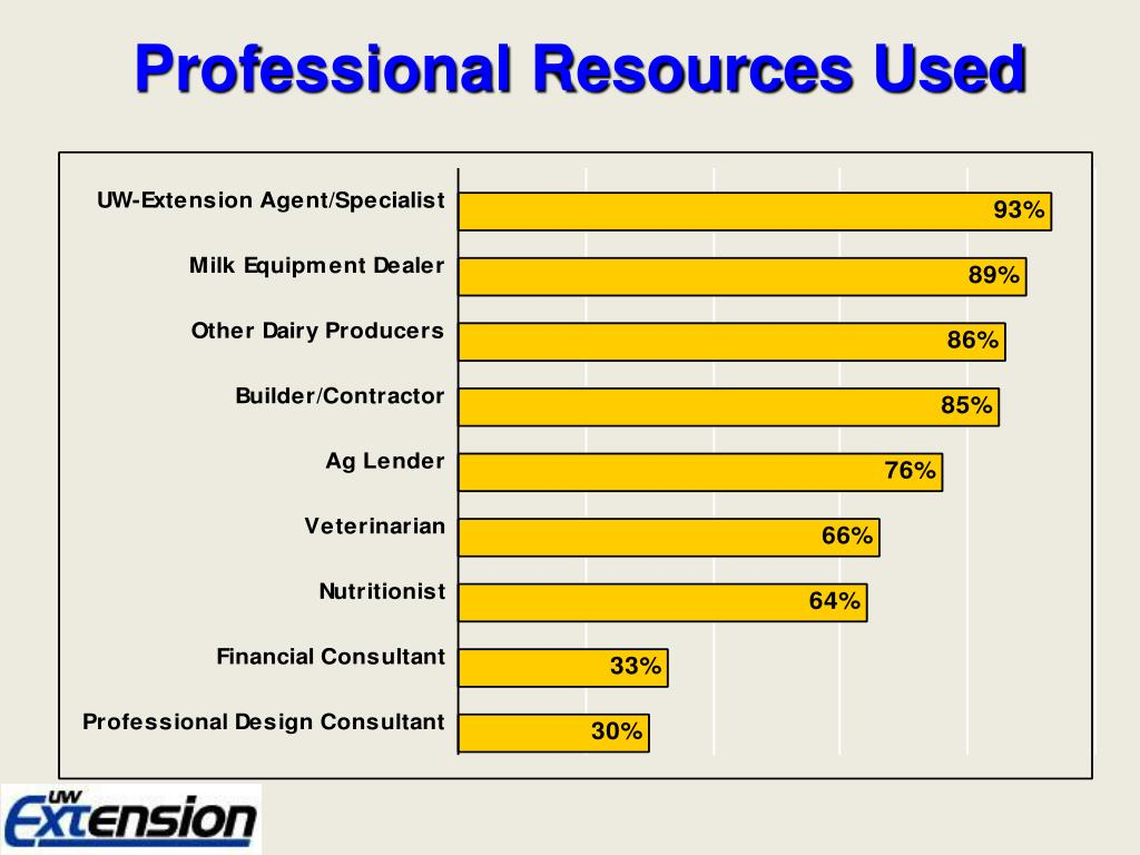 Professional Resources Used