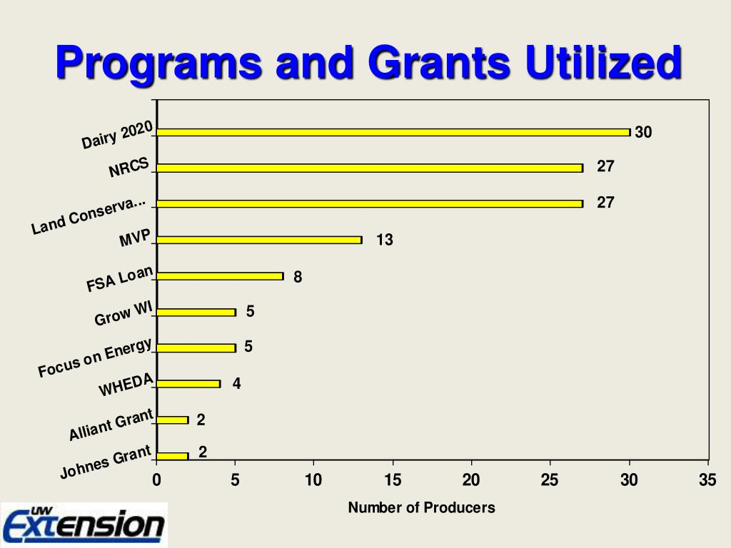 Programs and Grants Utilized