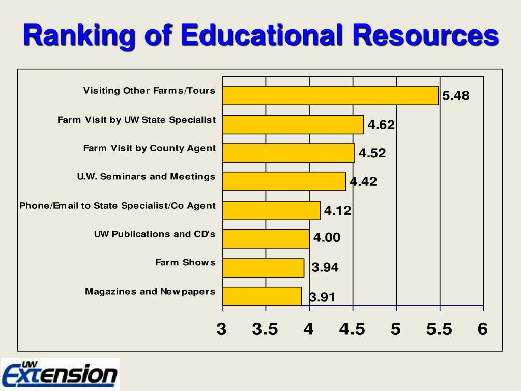 Ranking of Educational Resources