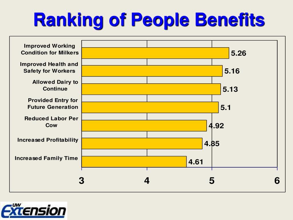 Ranking of People Benefits