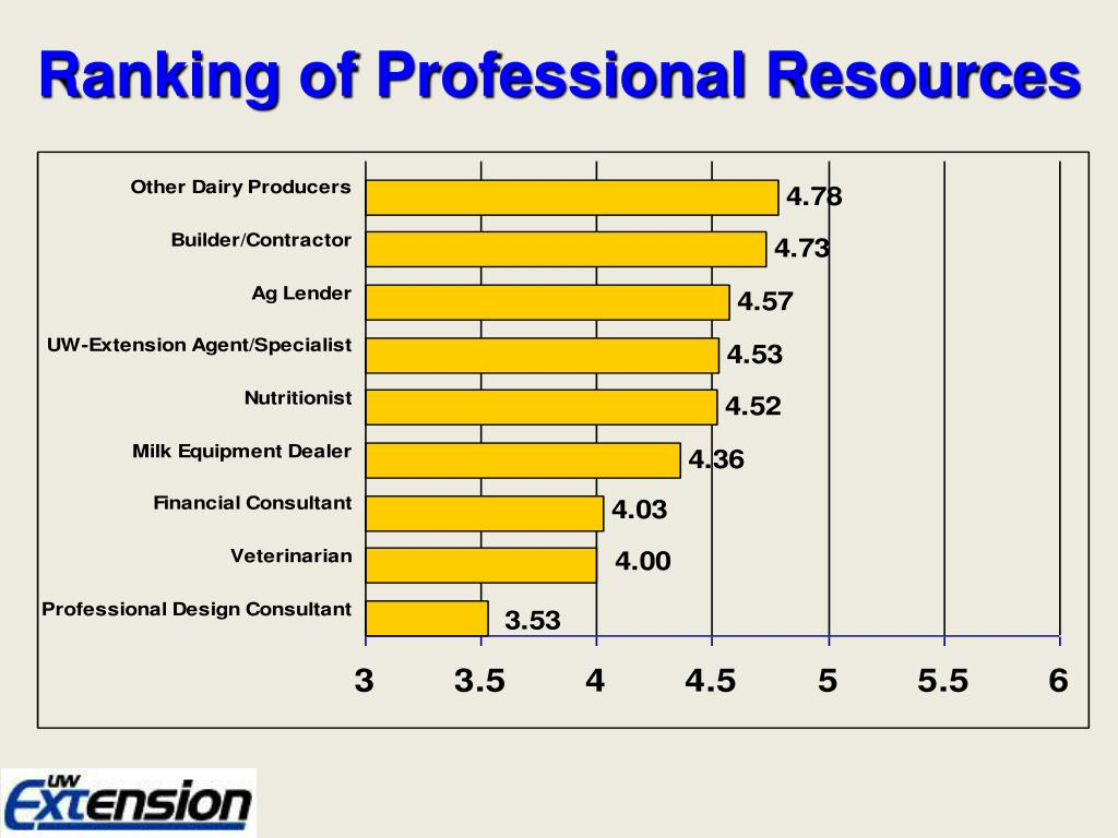 Ranking of Professional Resources