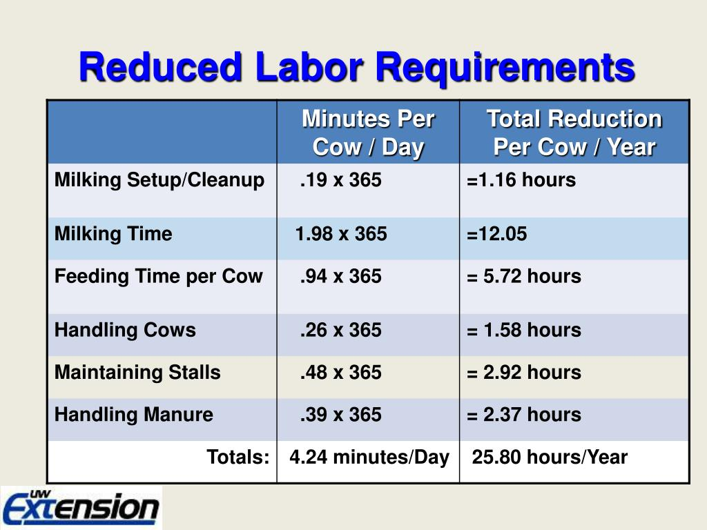 Reduced Labor Requirements