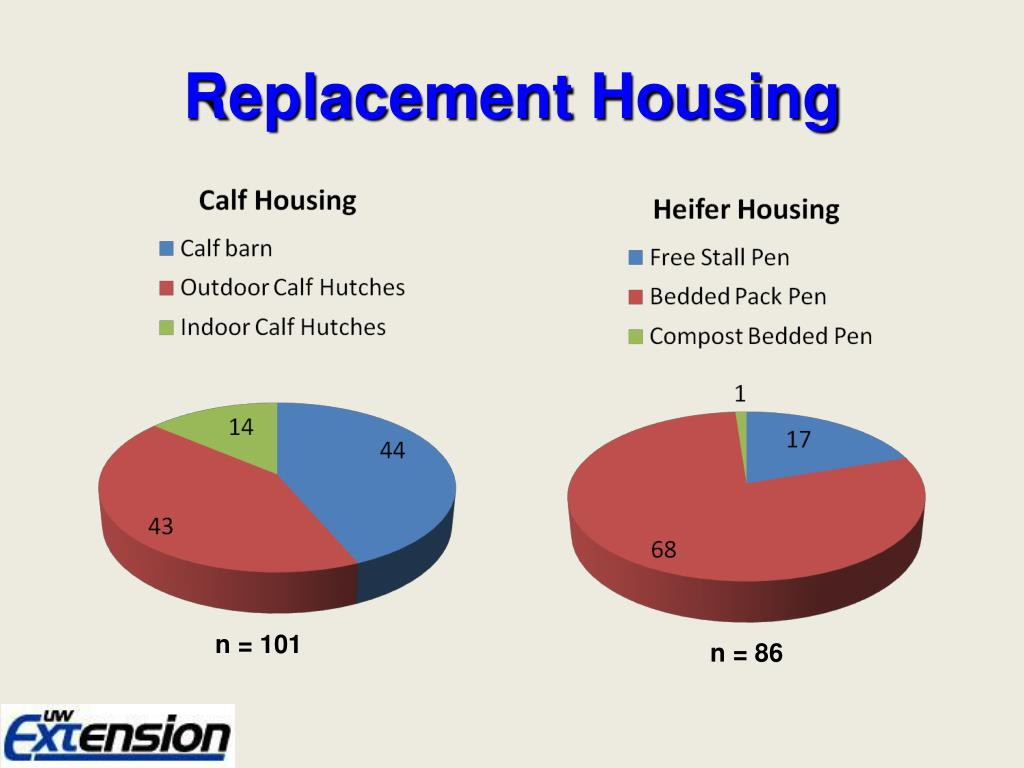 Replacement Housing