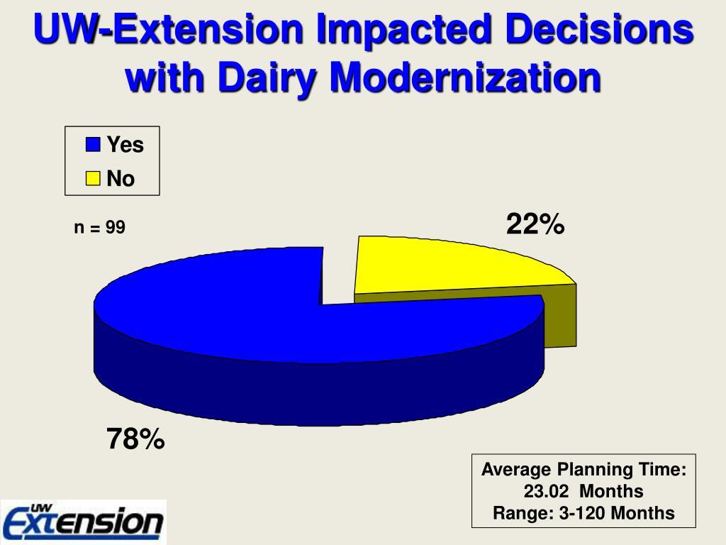 UW-Extension Impacted Decisions