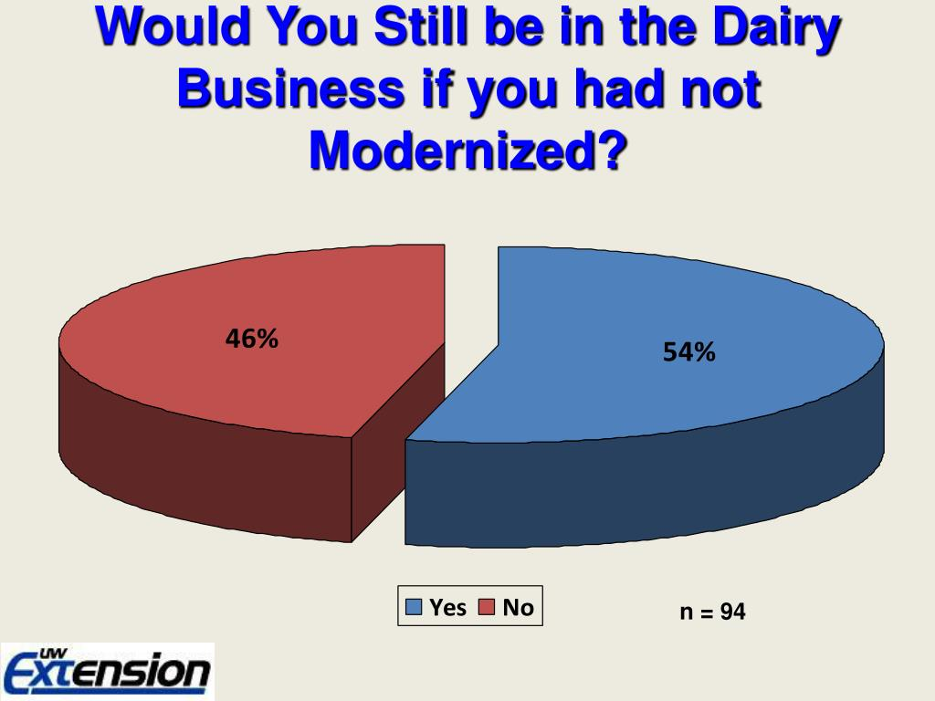 Would You Still be in the Dairy Business if you had not Modernized?