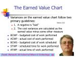 the earned value chart42