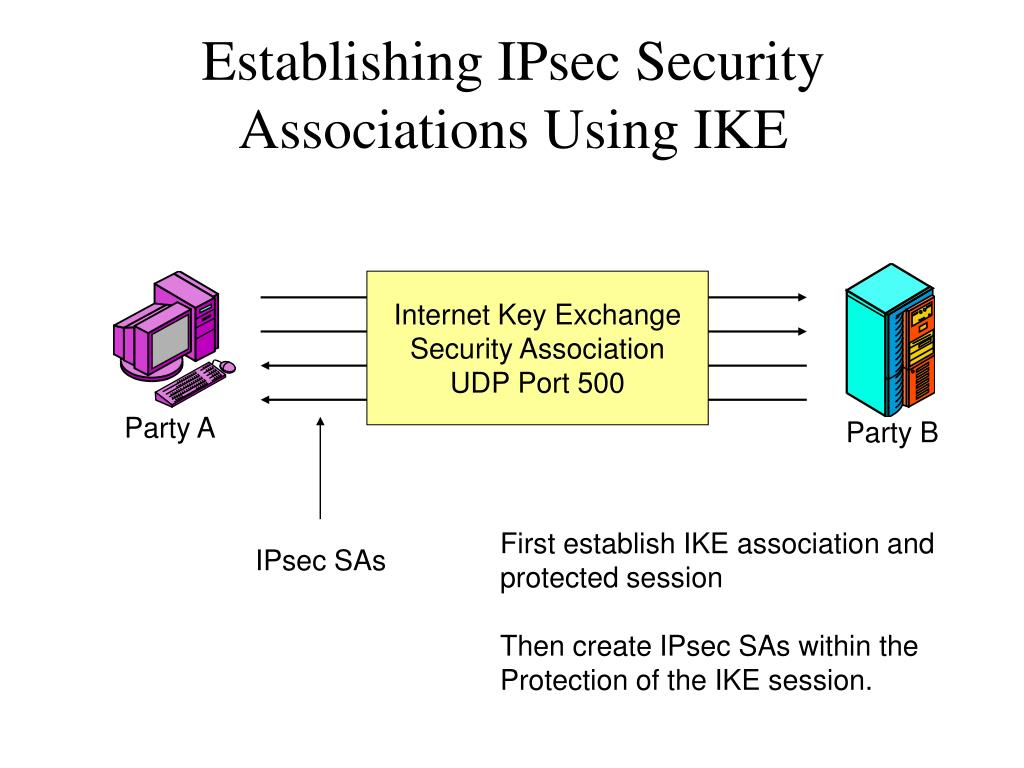 Establishing IPsec Security Associations Using IKE