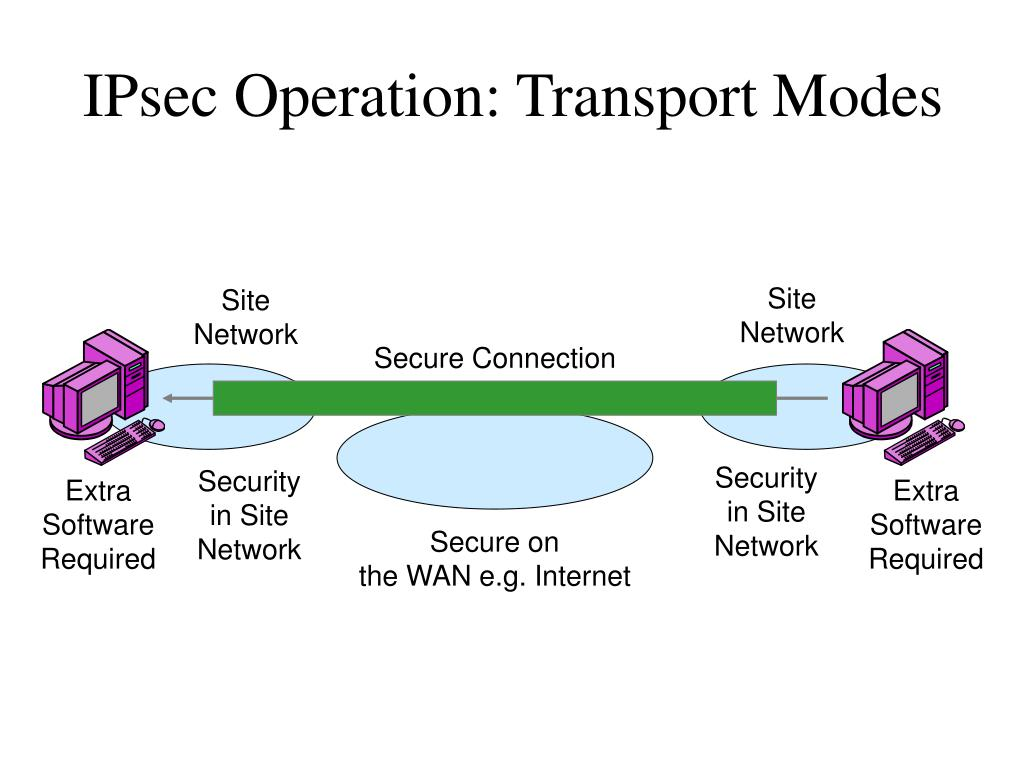 IPsec Operation: Transport Modes
