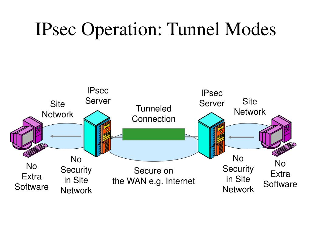 IPsec Operation: Tunnel Modes