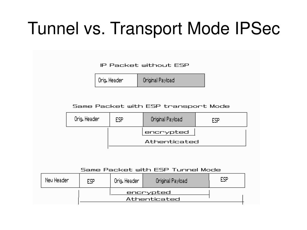 Tunnel vs. Transport Mode IPSec