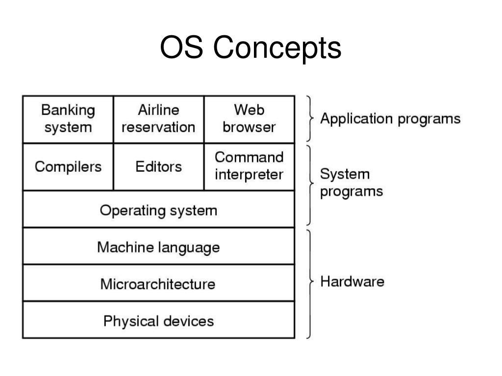 OS Concepts