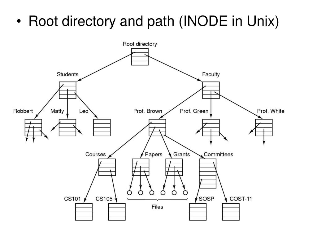 Root directory and path (INODE in Unix)