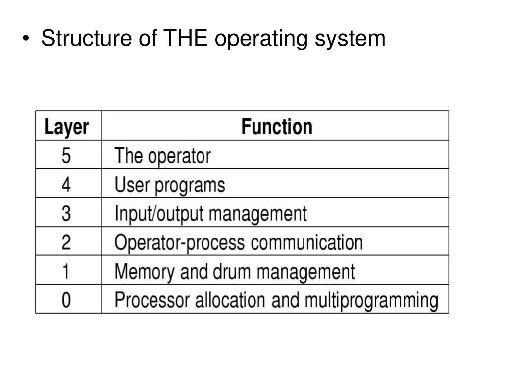 Structure of THE operating system