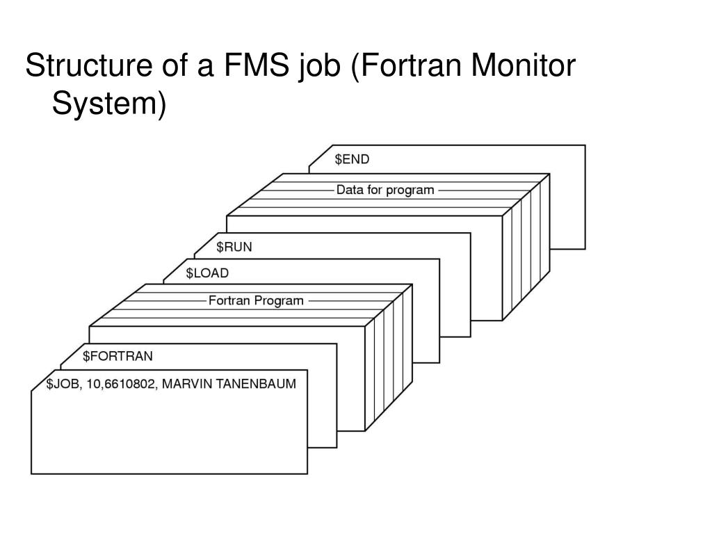 Structure of a FMS job (Fortran Monitor System)