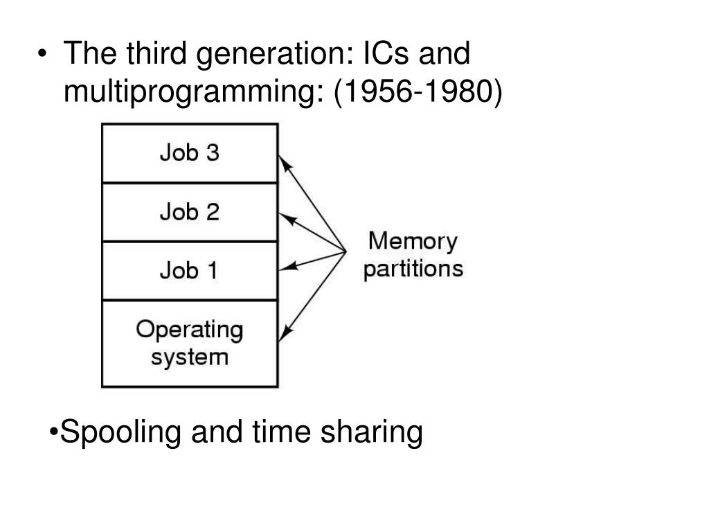 The third generation: ICs and multiprogramming: (1956-1980)