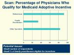 scan percentage of physicians who qualify for medicaid adoptive incentive