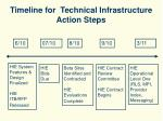 timeline for technical infrastructure action steps