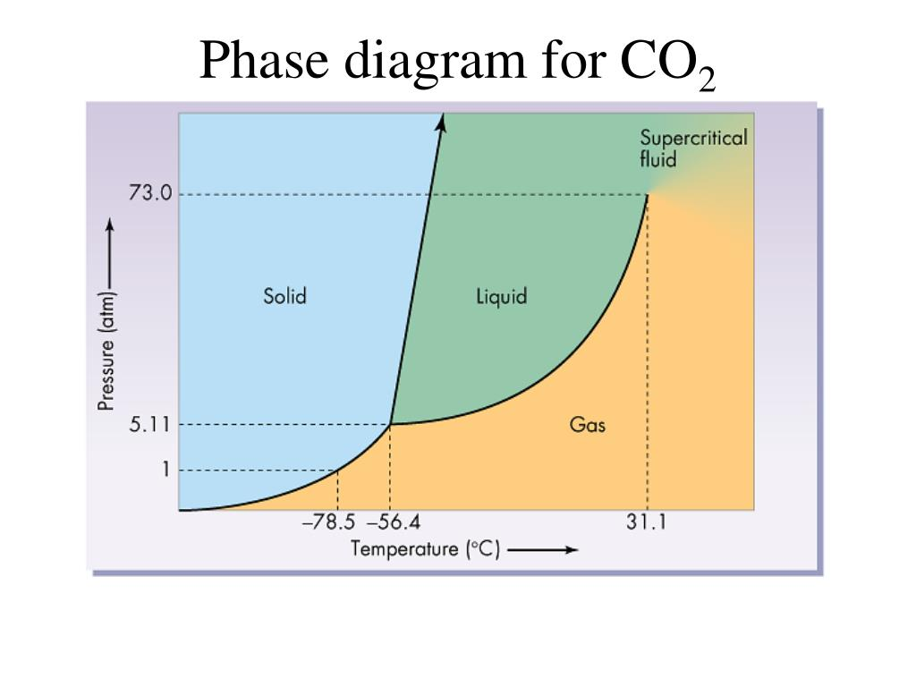 Phase diagram for CO