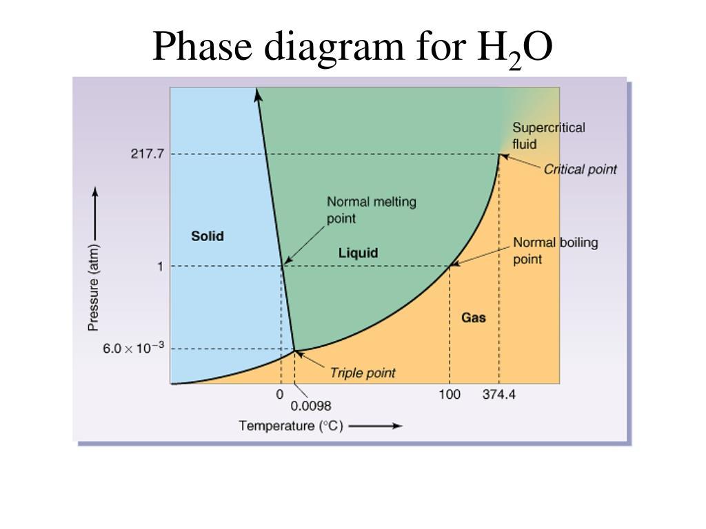 Phase diagram for H
