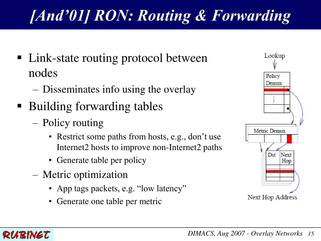 [And'01] RON: Routing & Forwarding