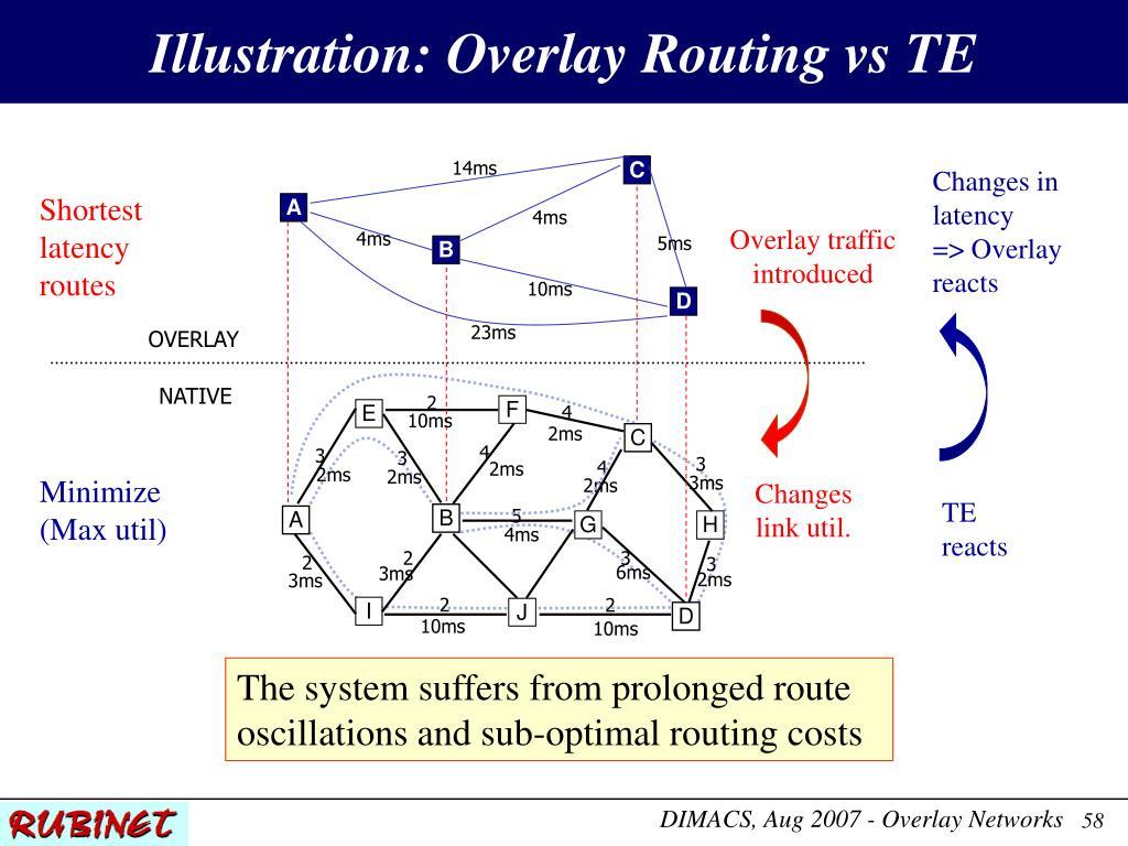 Illustration: Overlay Routing vs TE