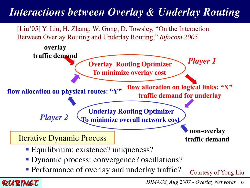Interactions between Overlay & Underlay Routing