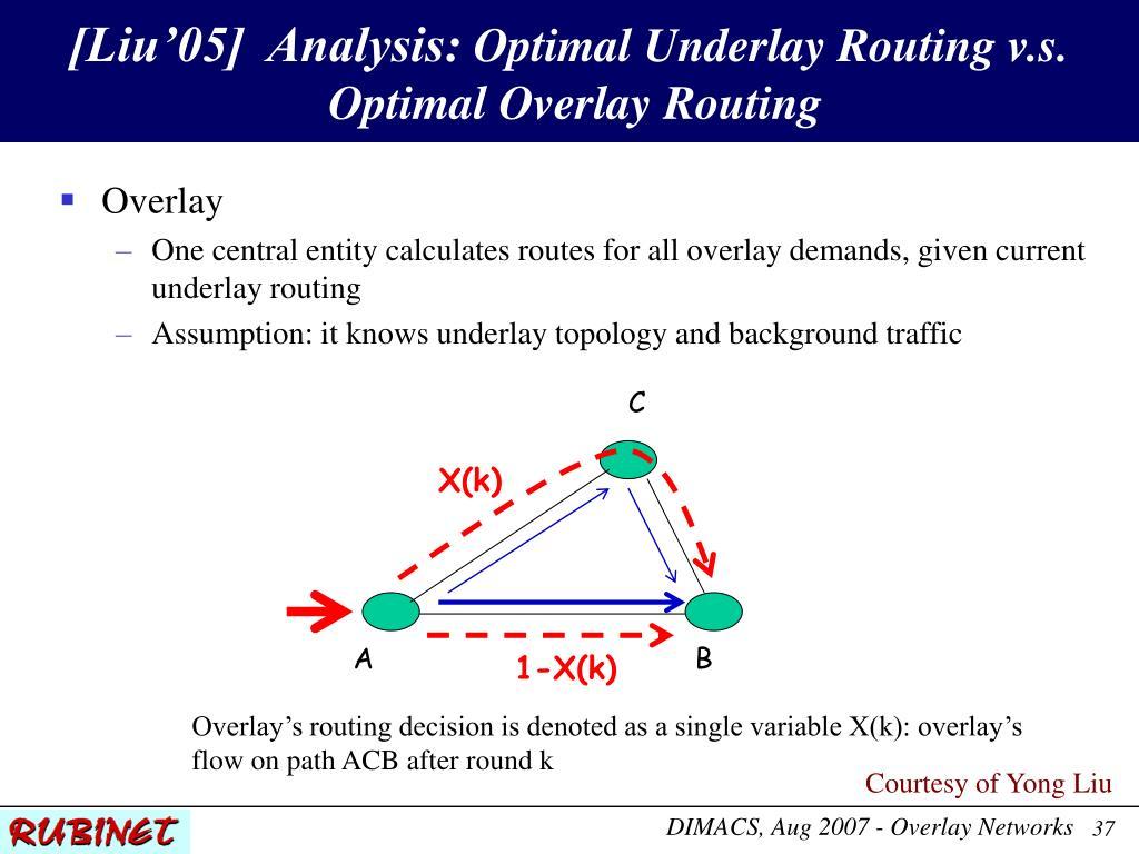 [Liu'05]  Analysis: