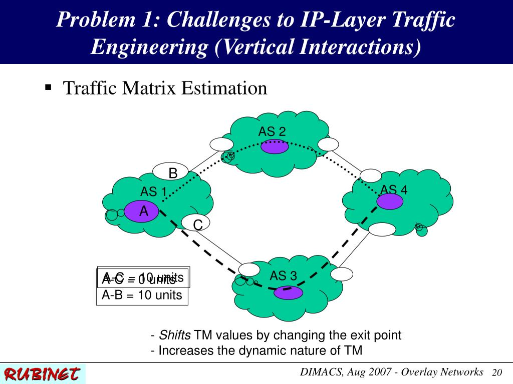 Problem 1: Challenges to IP-Layer Traffic Engineering (Vertical Interactions)